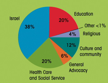 Forward Caption:  Israel: Contributions to the functional agencies of the Jewish charitable network, broken down by category. Israel-related groups get the most.