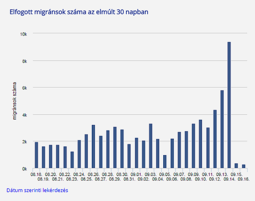 Numbers of migrants crossing into Hungary
