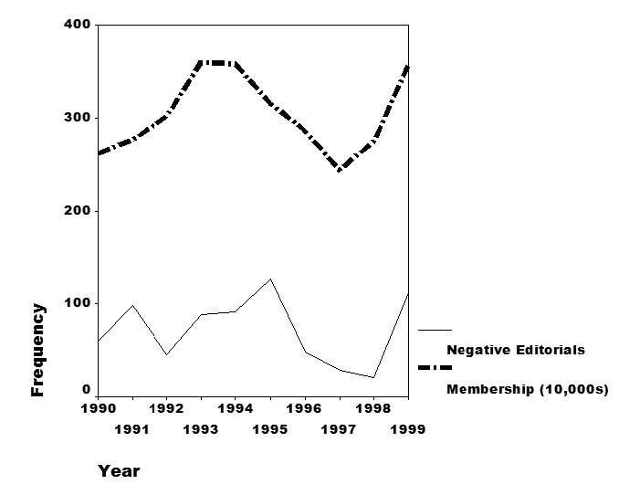 Devlin Chart