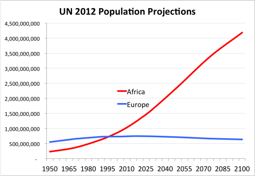 un_population_projections_steve_sailer_2