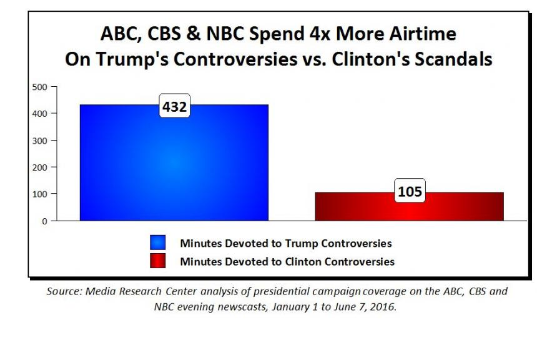 TV_News_Feasts_on_Trump_Controversies_While_Ignoring_Hillary's_Scandals_-_2016-08-10_19.03.56