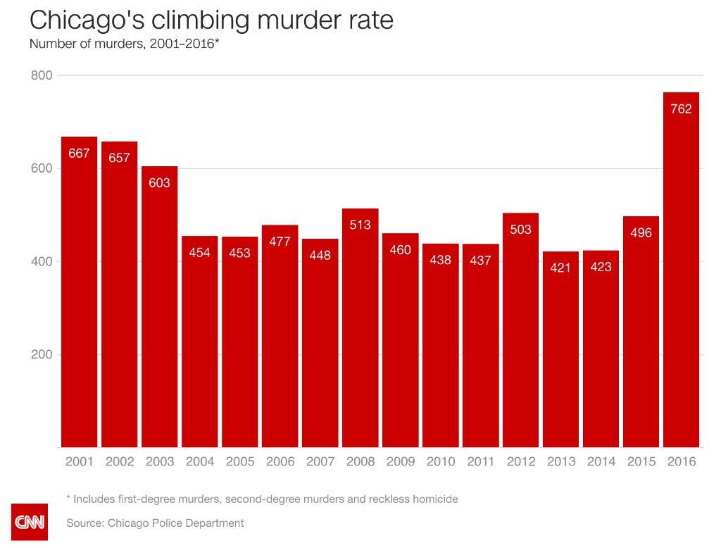 Chicago liberal