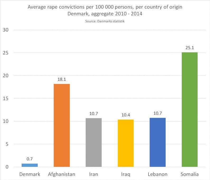 The consequences of Third-World immigration: startling rape statistics in Denmark