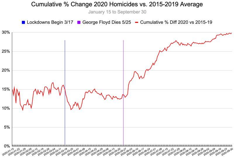 The BLM-inspired murder-spree by Blacks of Blacks in 2020